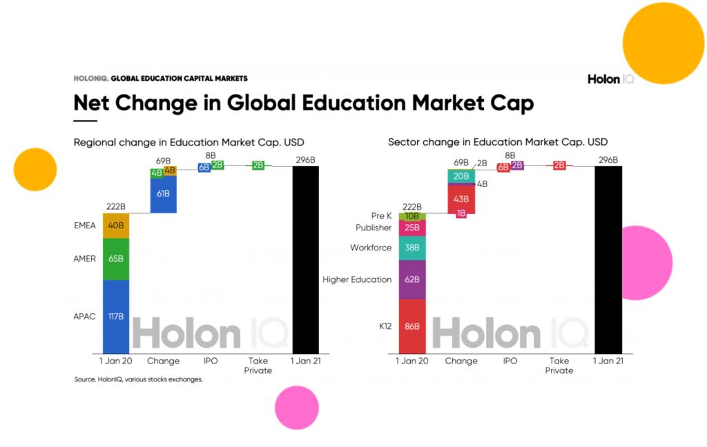 Global Education Market Cap