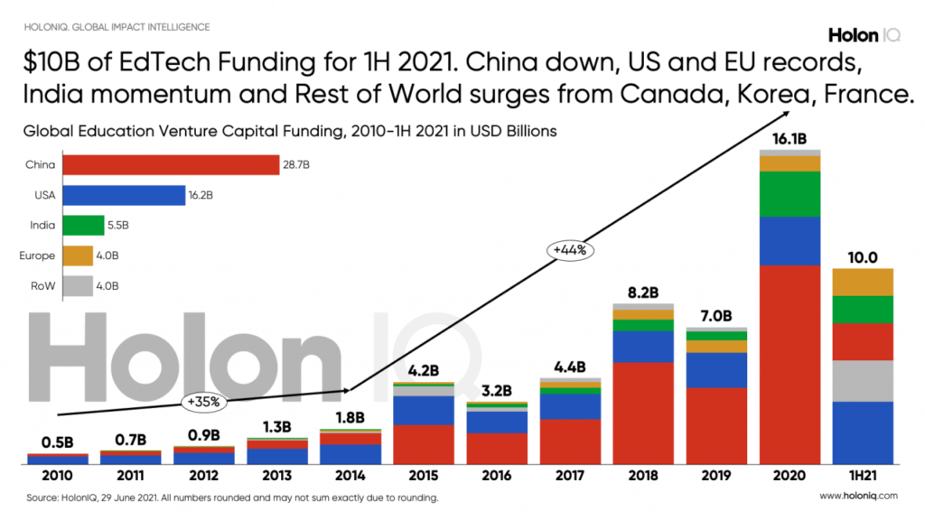 EdTech Funding for first half of 2021